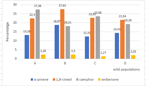 Average values of the essential oil composition from the different Rosmarinus officinalis samples from the Spanish wild population