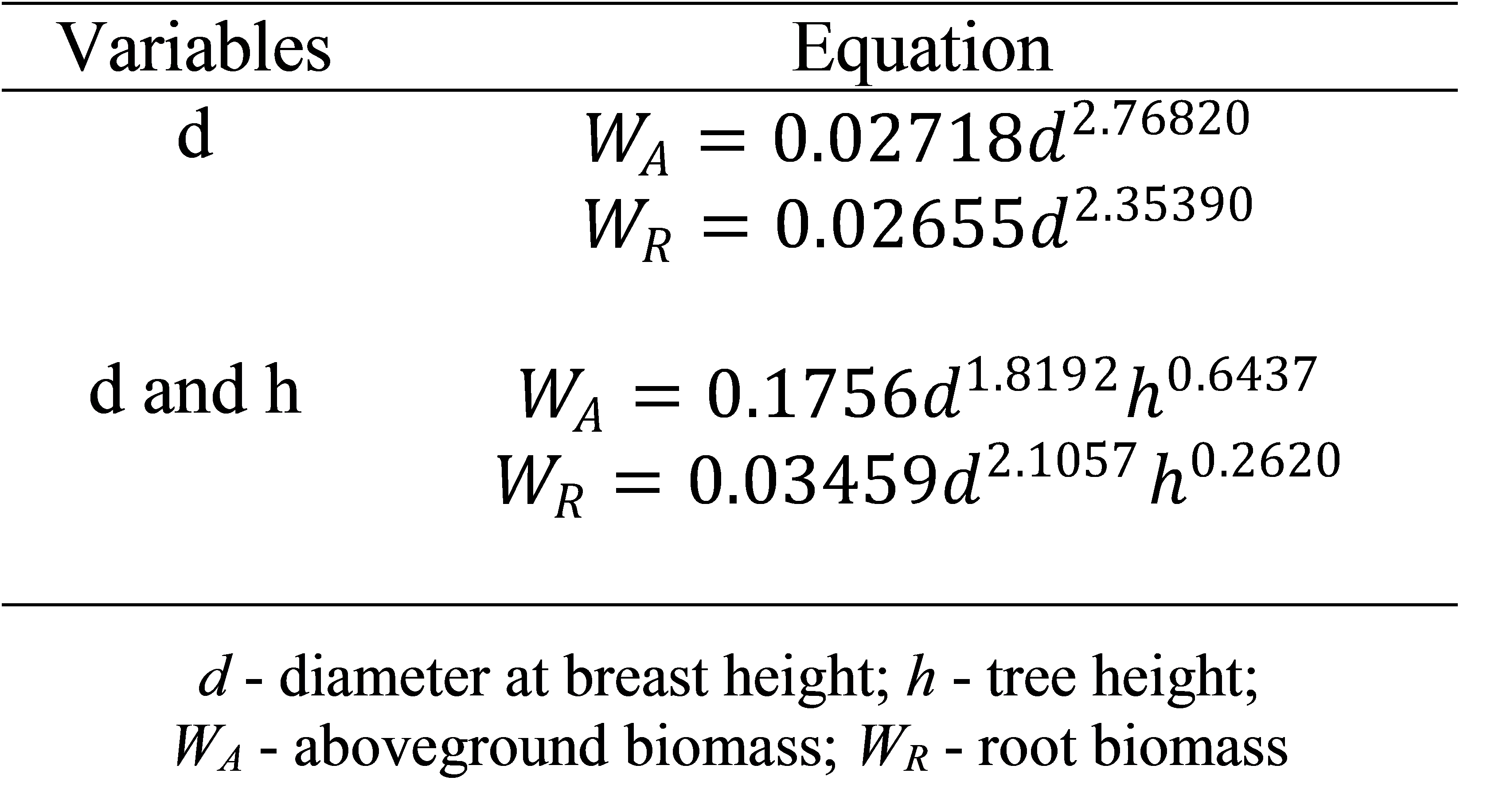 Allometric models