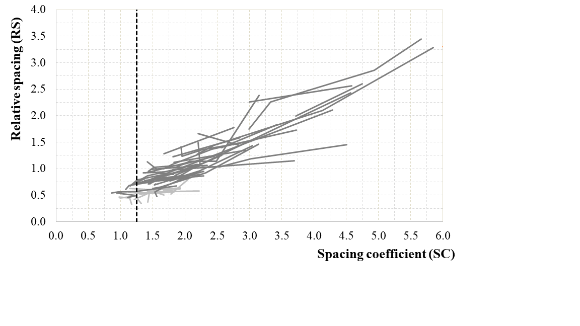Representation of the relative spacing evolution over spacing coefficient