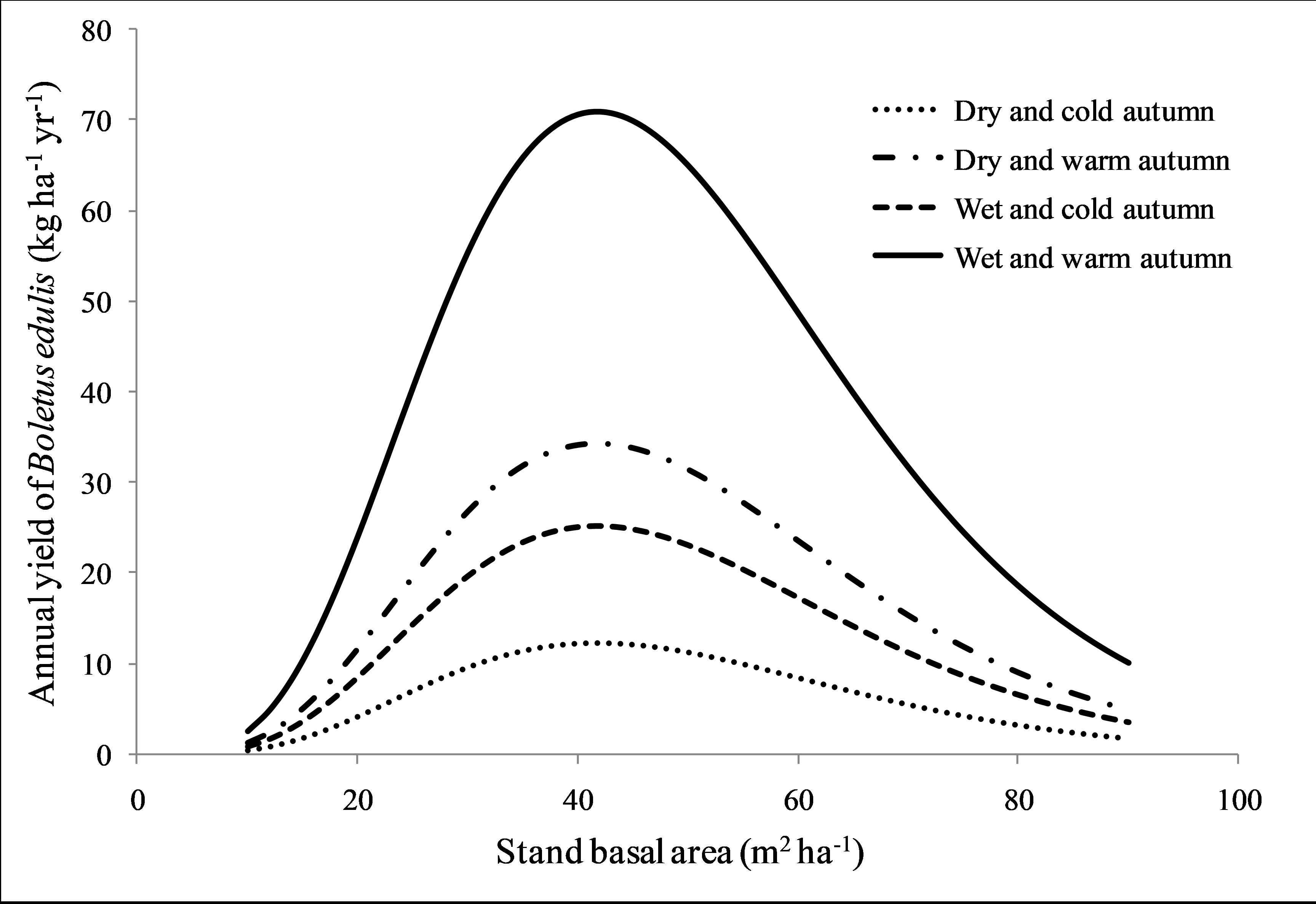 Efecto del área basimétrica