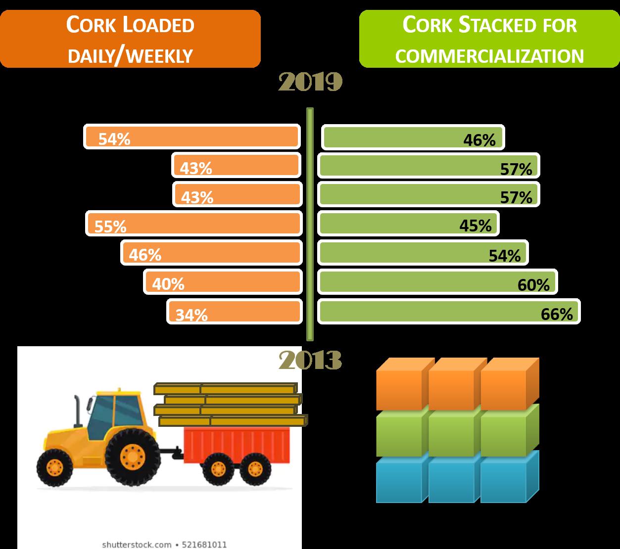 Cork commercialization model