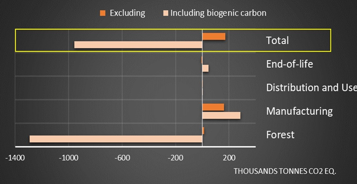 Cork carbon footprint by sector stage calculated by the Cork Carbon Footprint Model