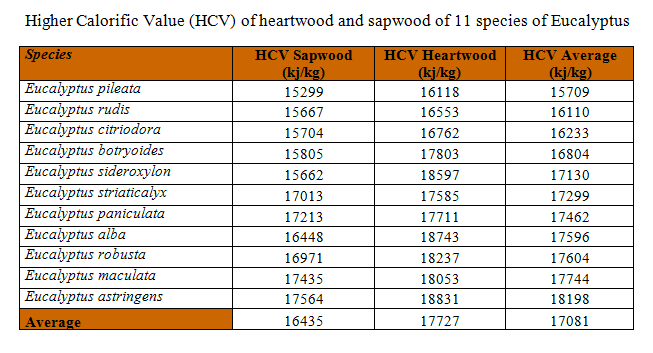 Higher Calorific Value (HCV) of heartwood and sapwood of 11 species of Eucalyptus