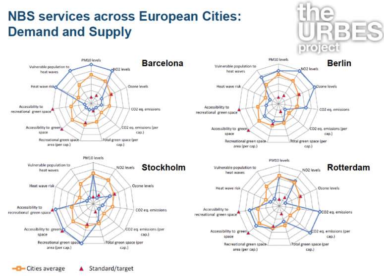 Figure 1: quantitative assessment of ecosystem services demand and supply in 4 European cities (after Baro et al, 2015)