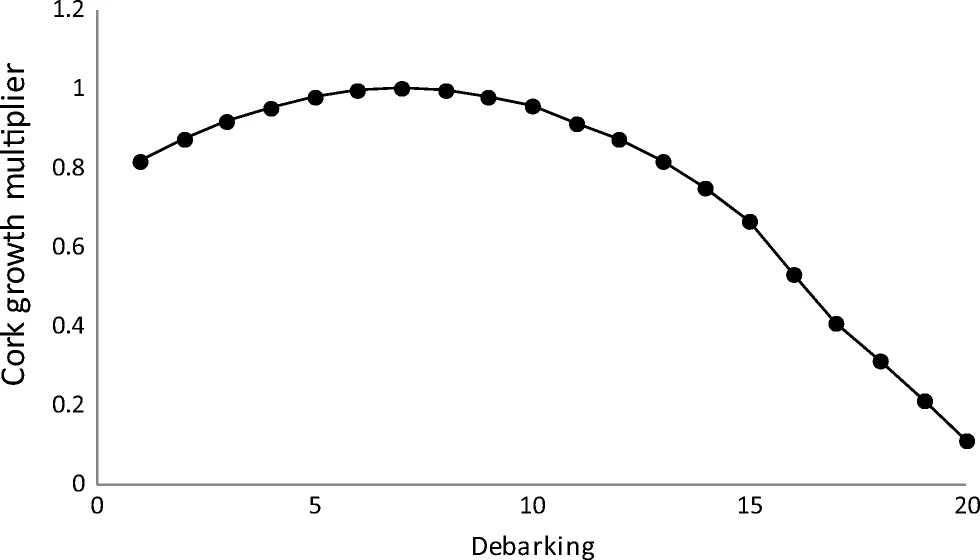 Variation of cork growth rate as a function of the number of debarkings
